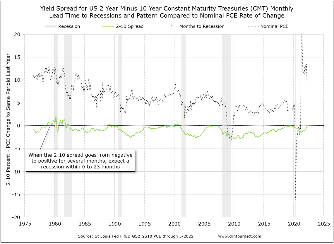 2 Year minus 10 Year Constant Maturity Treasury Yields compared to Nominal PCE Percentage Change from Previous Year