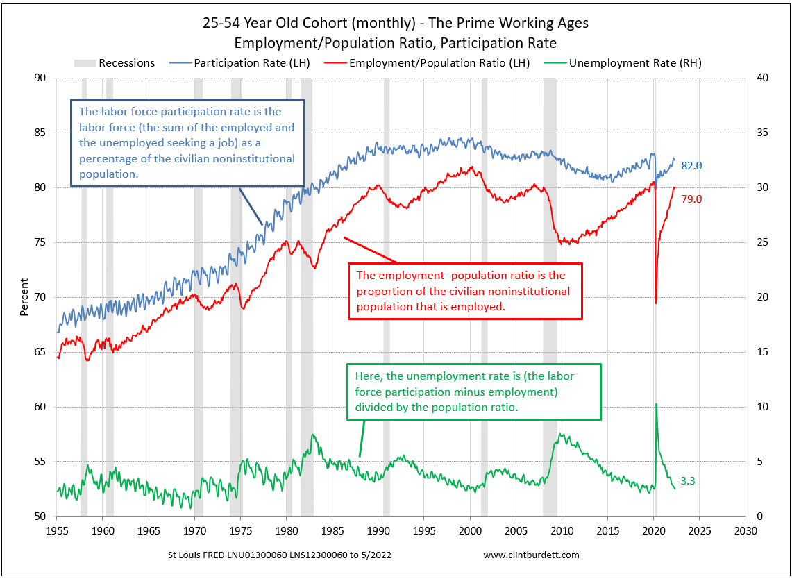 25-54 Years Old Cohort - Percentage Employed of US Population, Participation Rate, Unemployment Rate quarterly