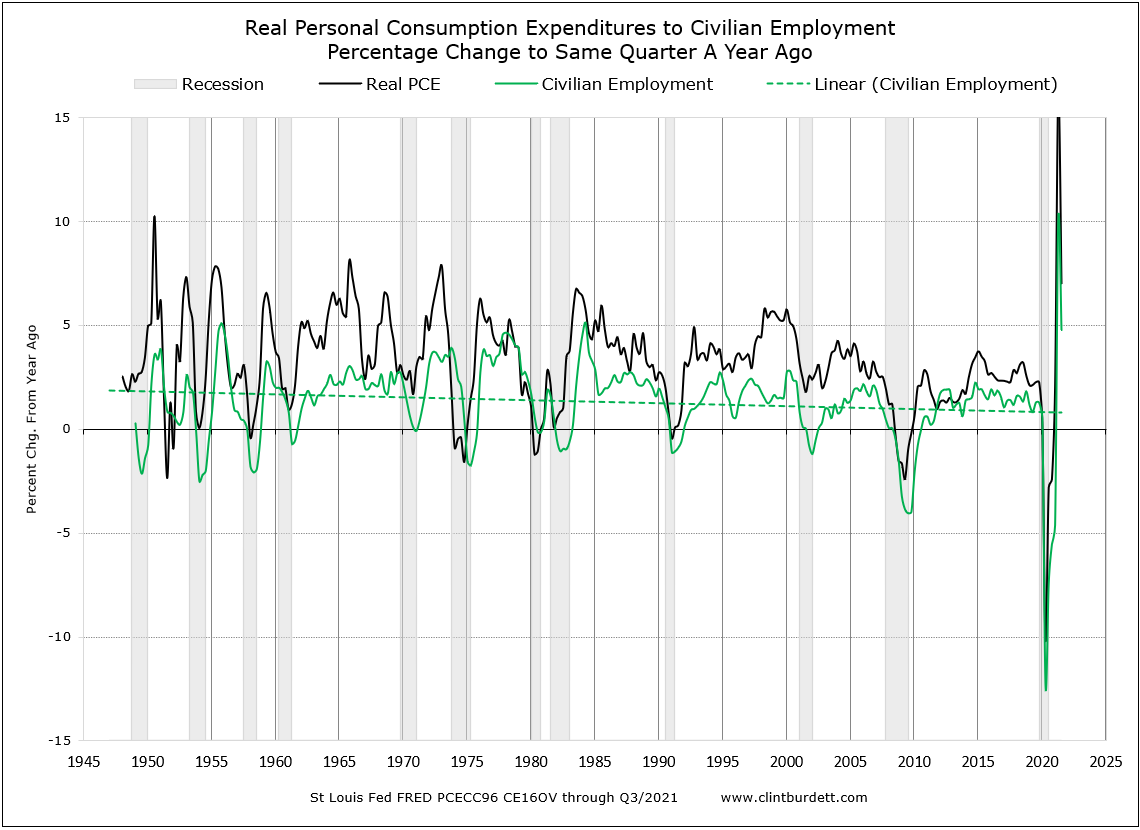 Real PCE to Civilian Employment Rate of Change to Same Period Last Year