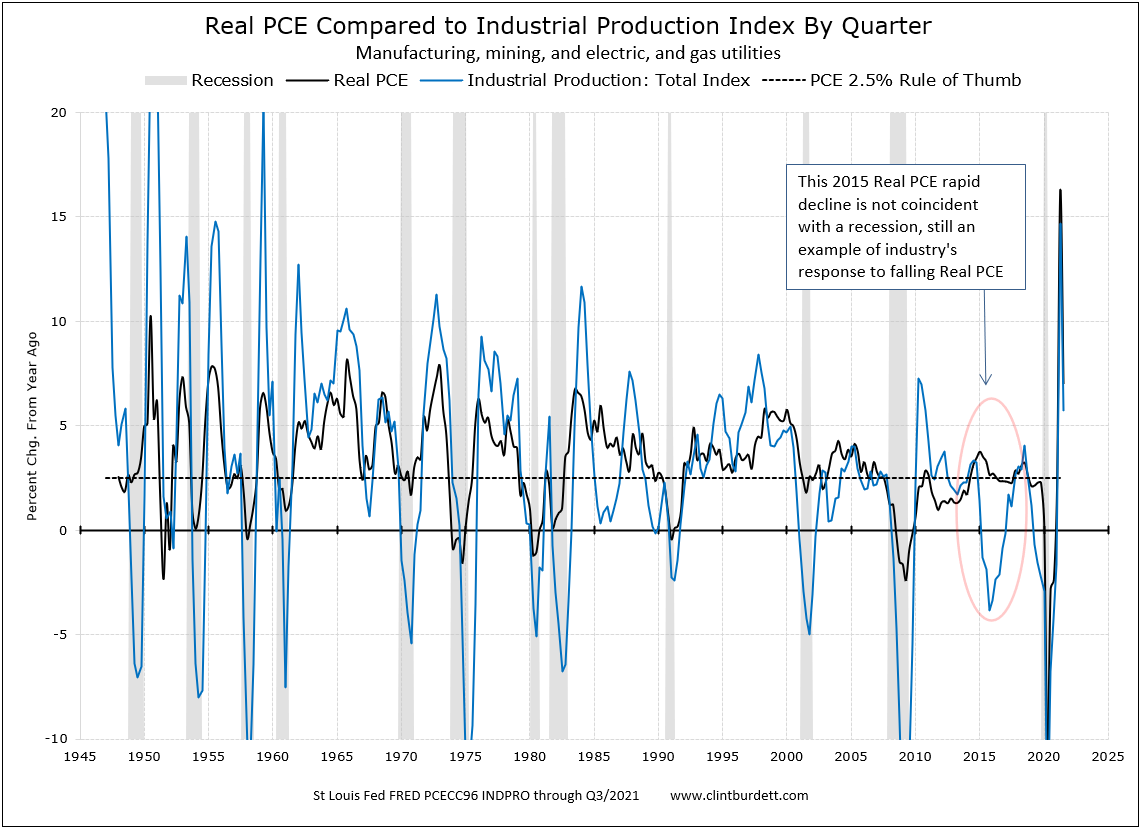Real PCE, Industrial Production Index Since 1947, Percent Change to Same Period Previous Year