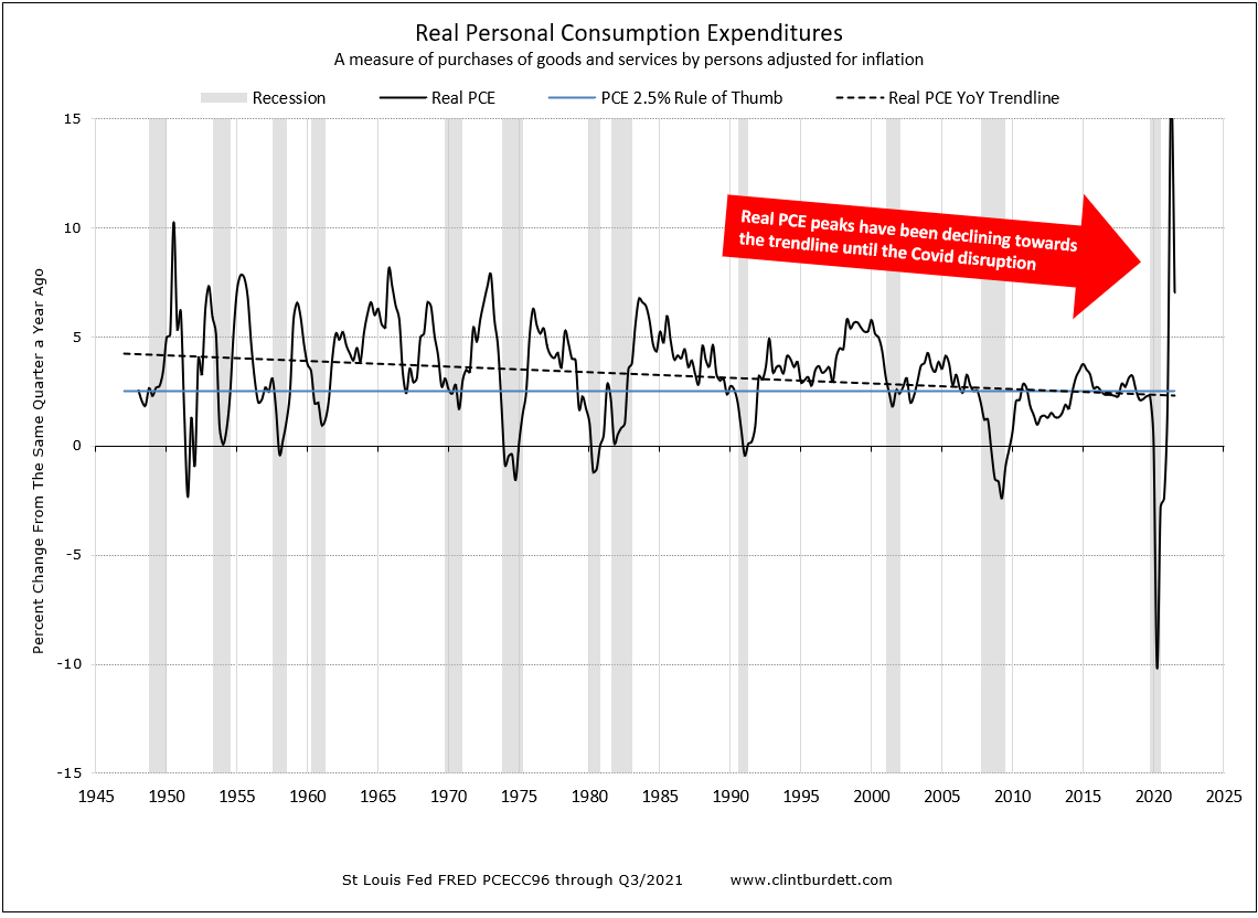 Real PCE Percent Change to Same Period Previous Year