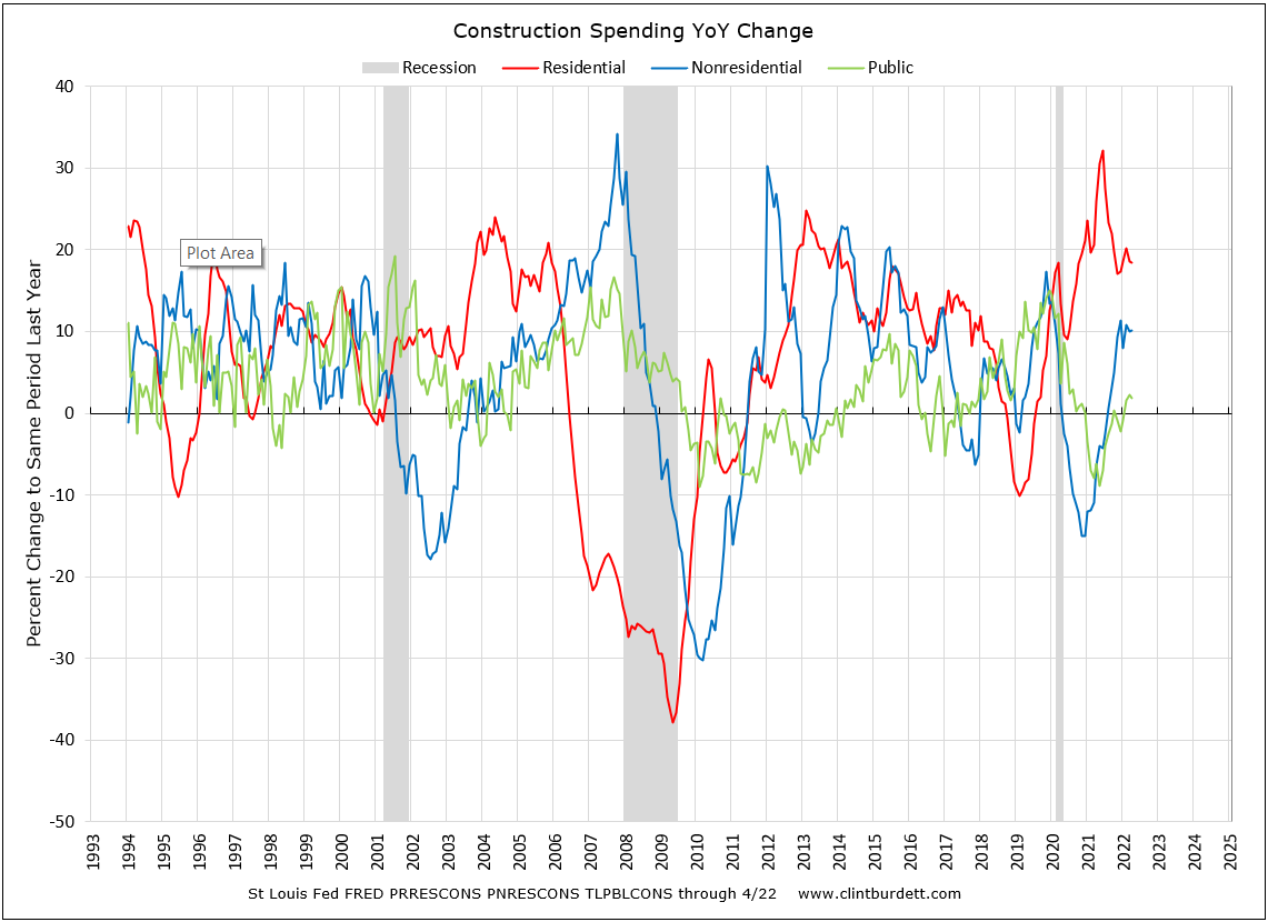 Construcition Spending YoY Residential - Commercial - Public