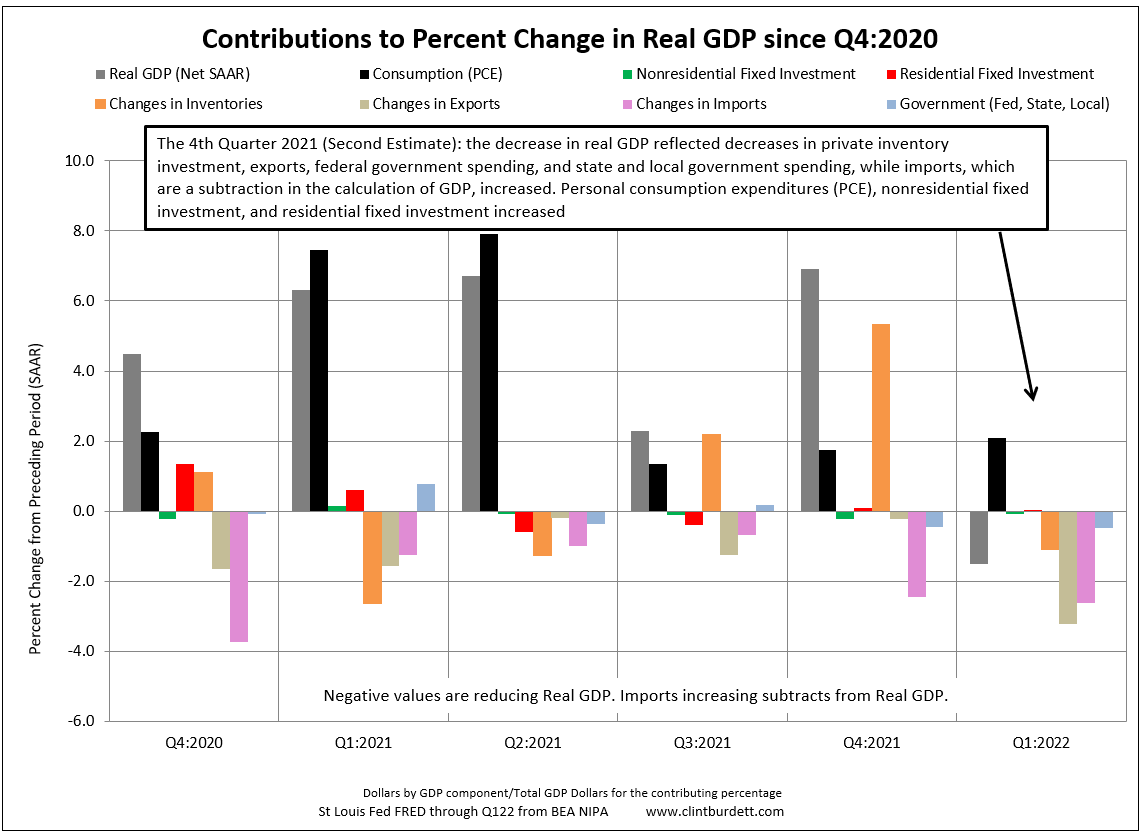 Contributers to Real GDP