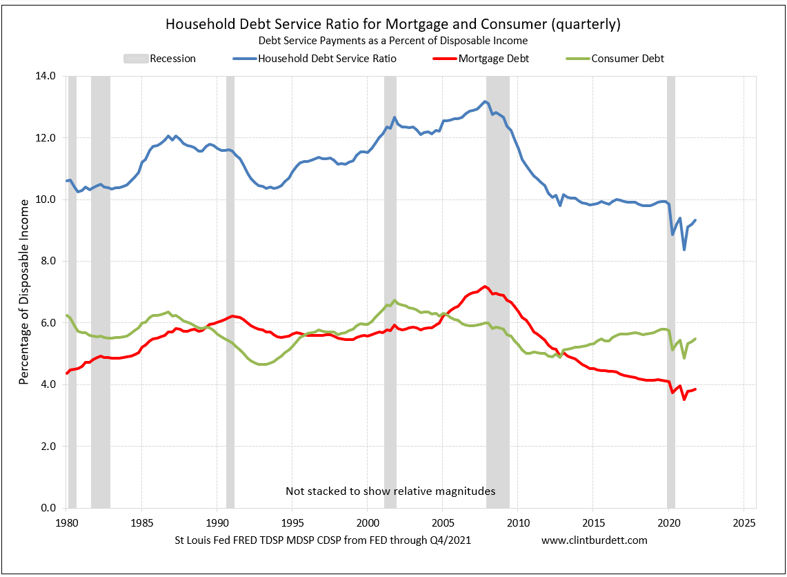 Household Debt Service Ratio and Homeowner Financial Obligation Ratios