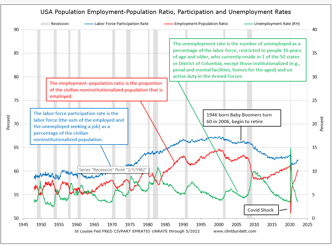 Employment-Population Ratio, Participation and Unemployment Rates