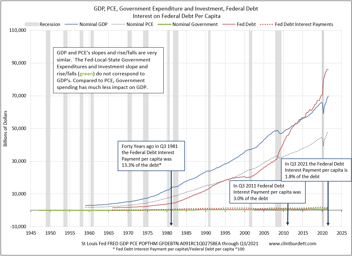 GDP, PCE and Federal Debt per capita