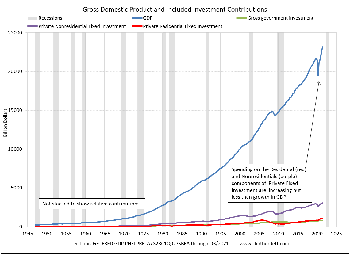 Gross Domestic Product and Included  Investment CompoContribution