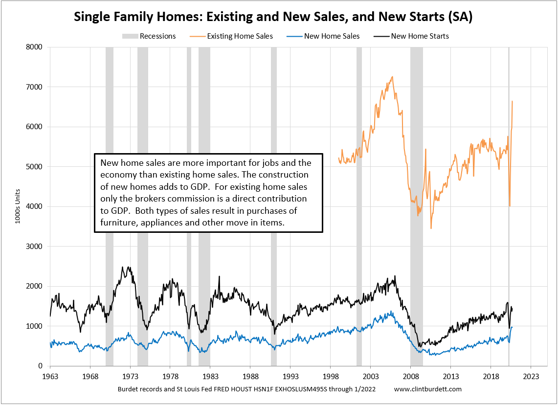 Home Sales (SAAR)