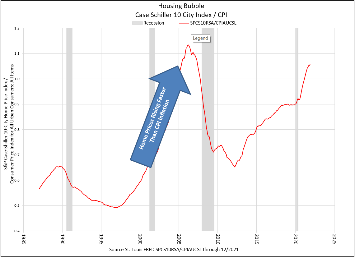 Housing Bubble Price Divided by CPI
