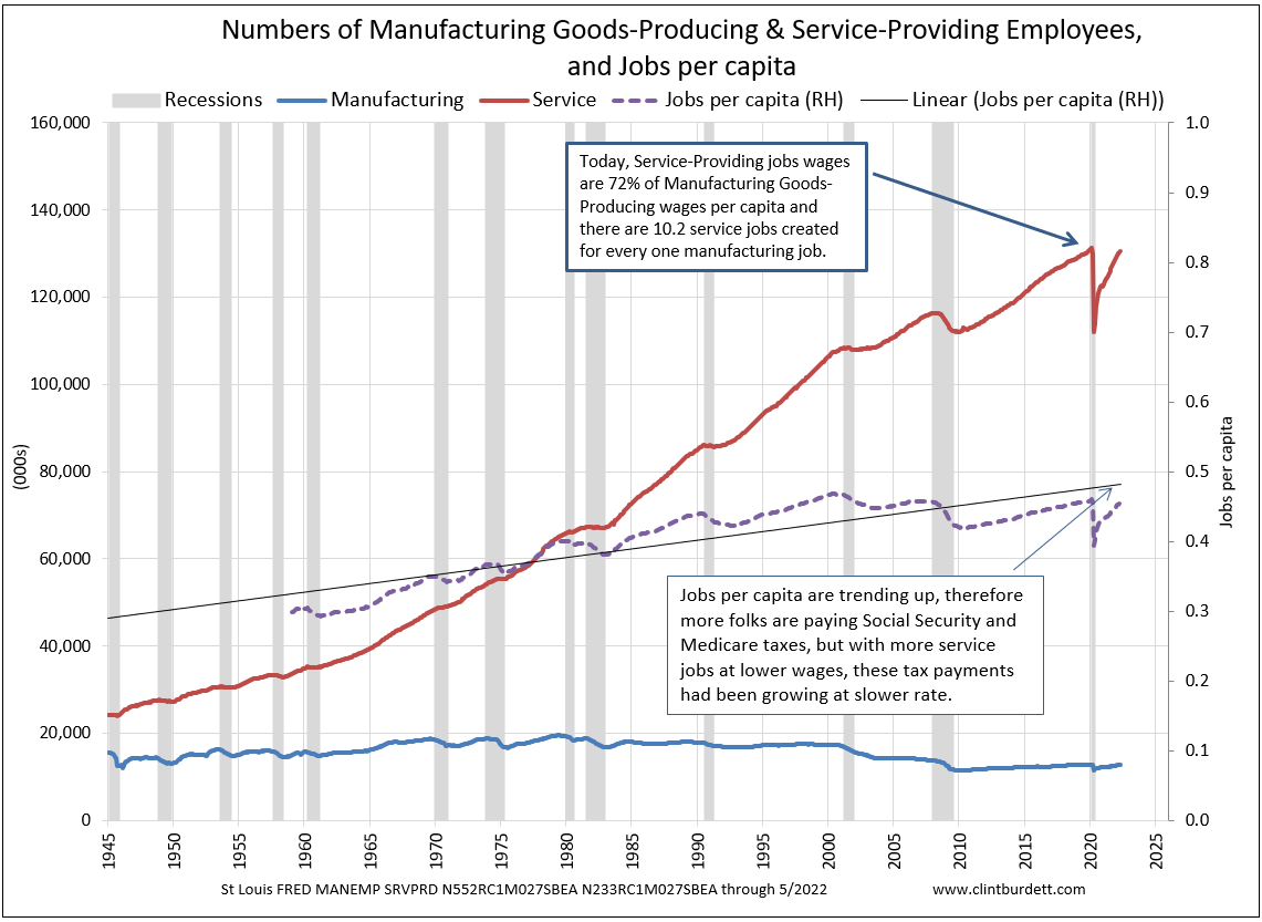 Manufacturing and Service Employees