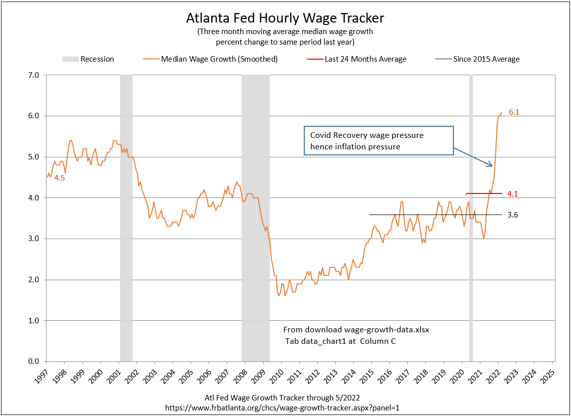 Atl Fed Wage Growth Tracker