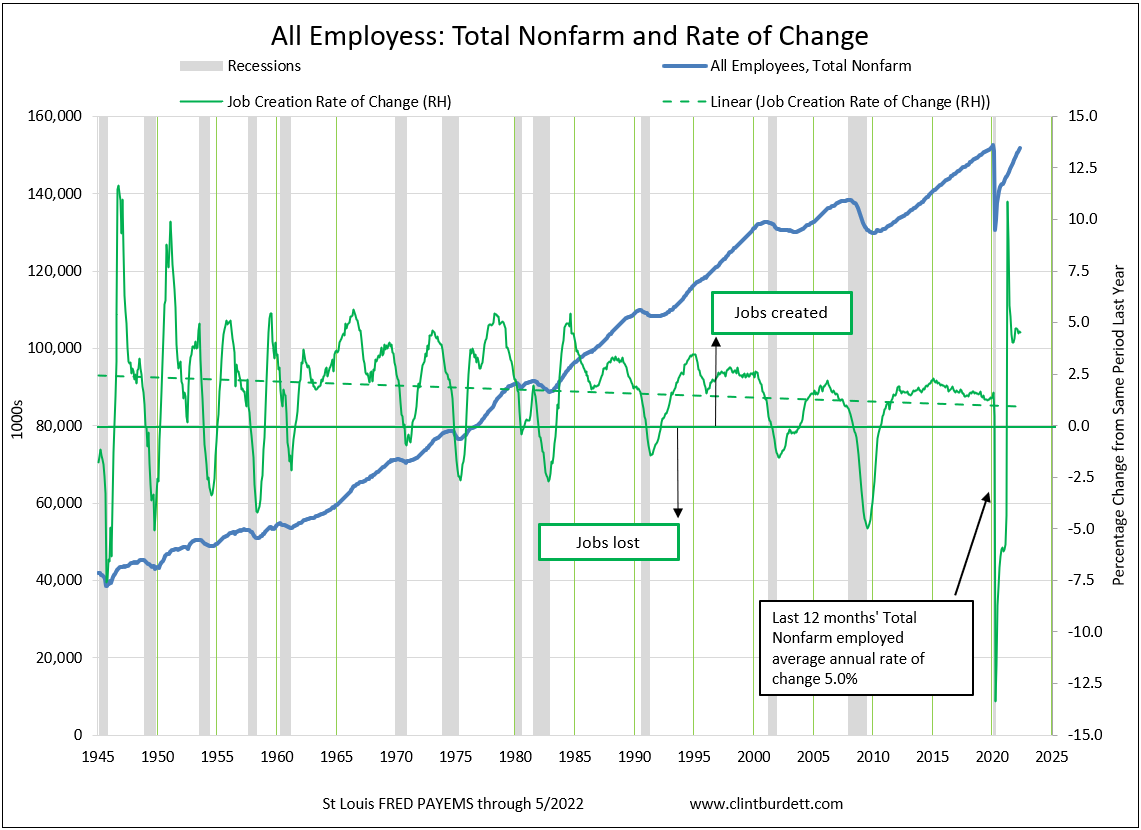 All Employees:Total Nonfarm And Percentage Change from Same Period Last Year