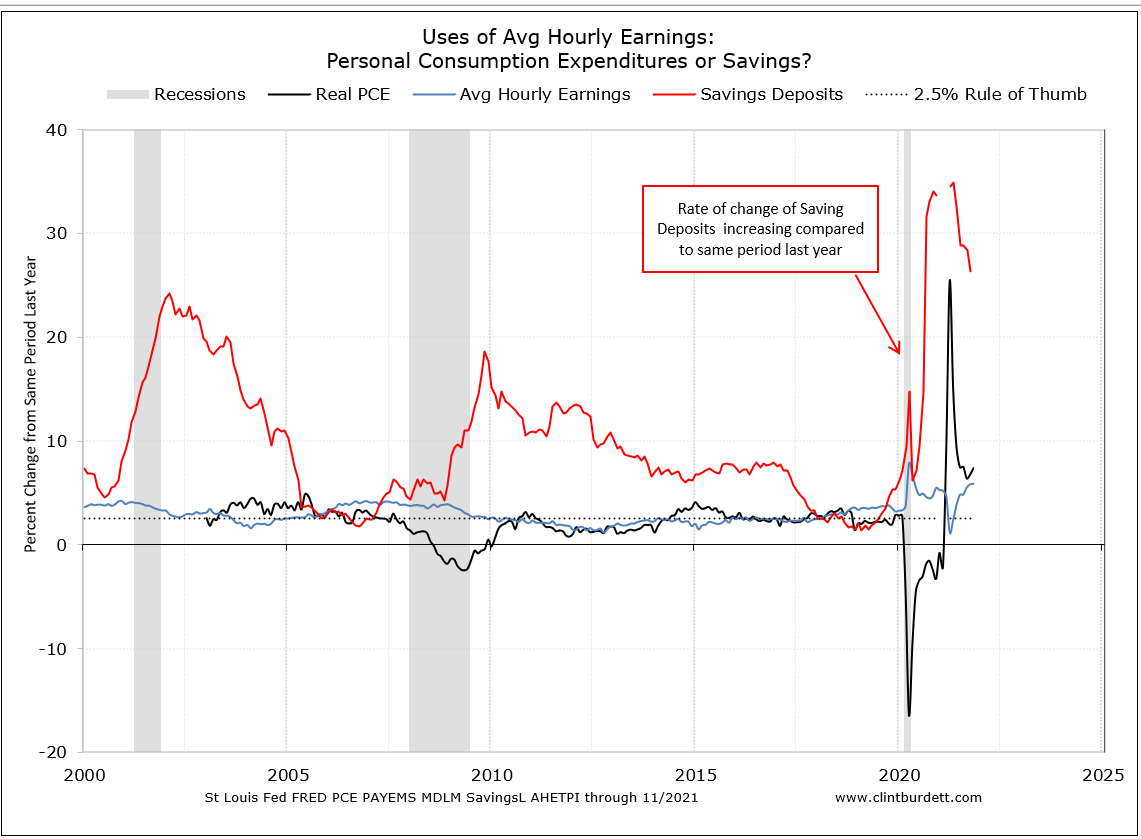 Nominal PCE compared to Average Hourly Earnings Rate of Change from Same Period Last Year