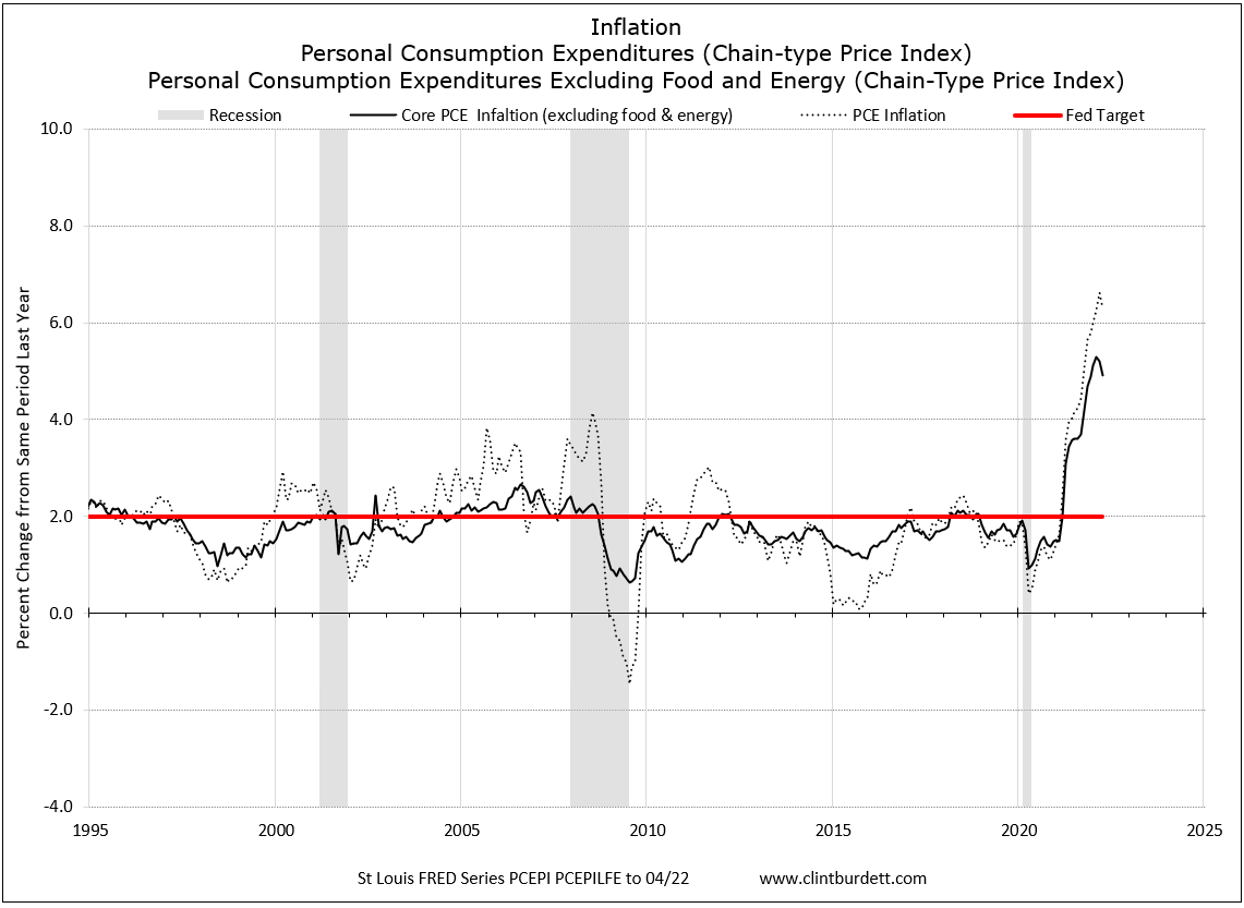 Inflation using Personal Consumption Expenditures Chain-type-price Index