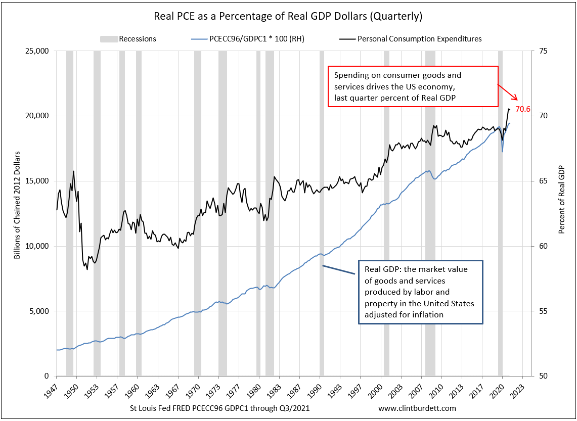 Real PCE divided by Real GDP as a percentage