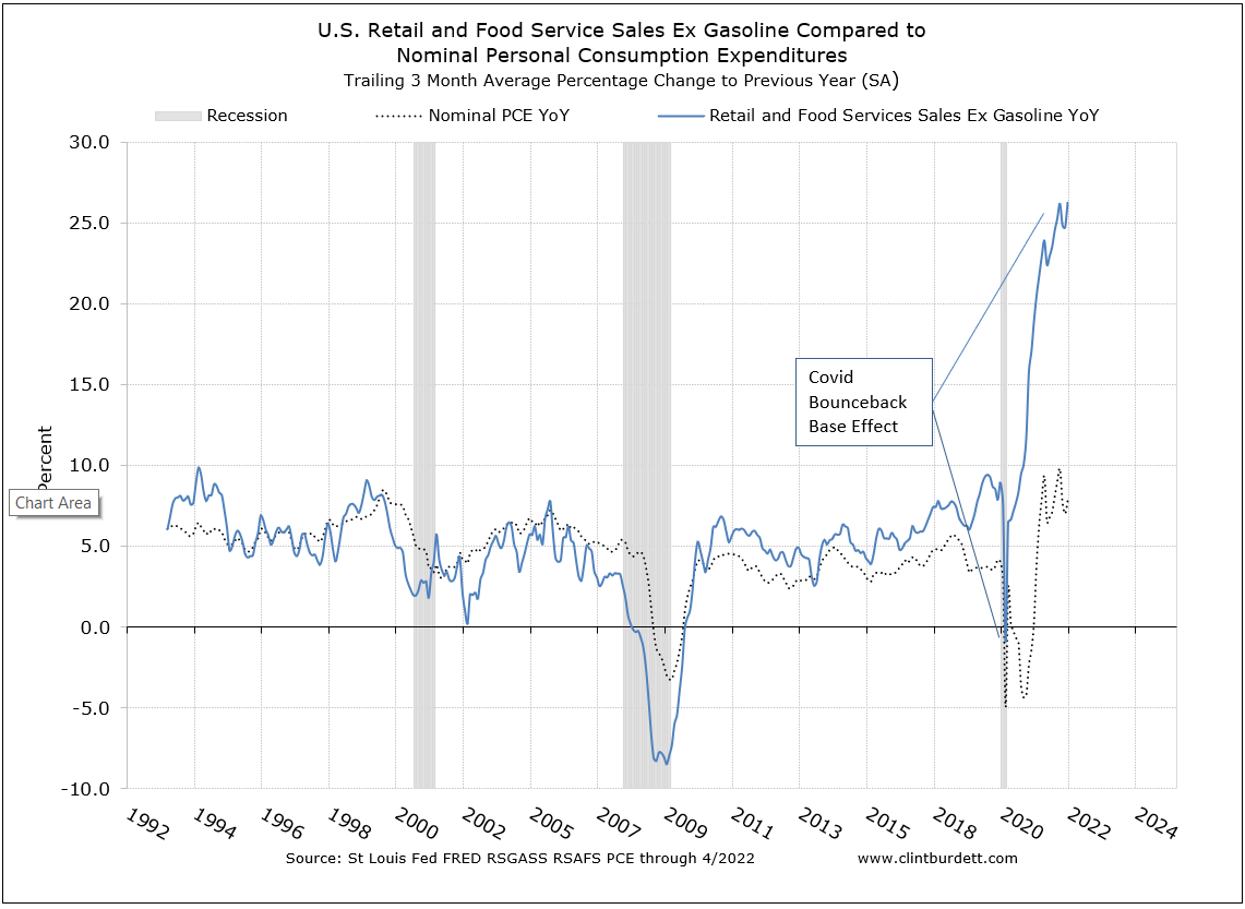 Retail Sales Ex Gasoline Smoothed