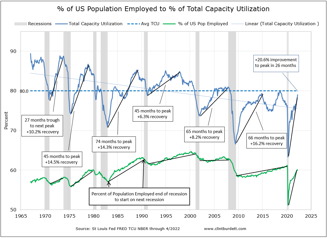Total Capacity Utilitization Trend