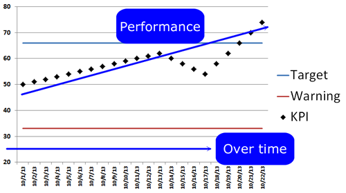 Performance Control Chart Example
