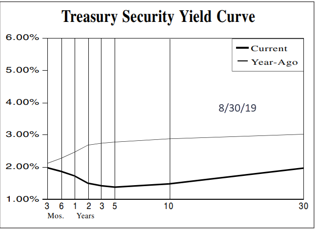 Yield Curve Example