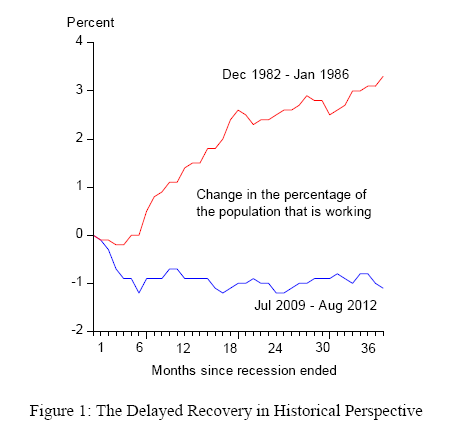 Taylor Chart on Delay of Recovery 1982 compared to 2009